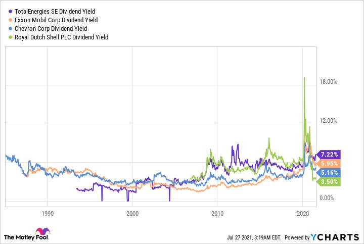 TTE Dividend Yield Chart