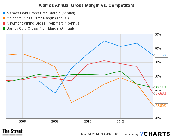 AGI Gross Profit Margin (Annual) Chart