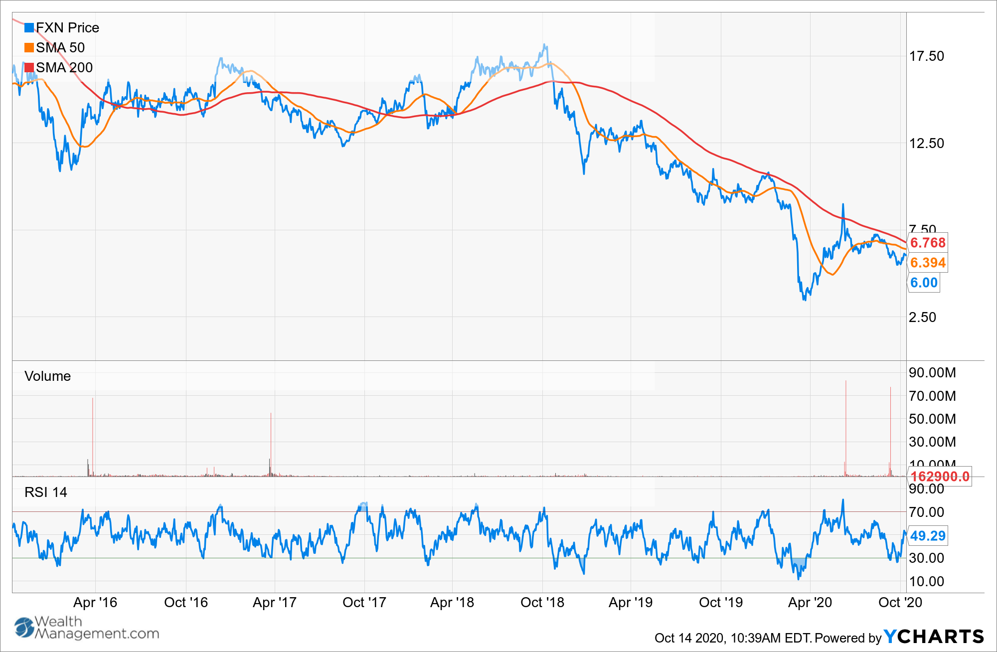 FXN Chart