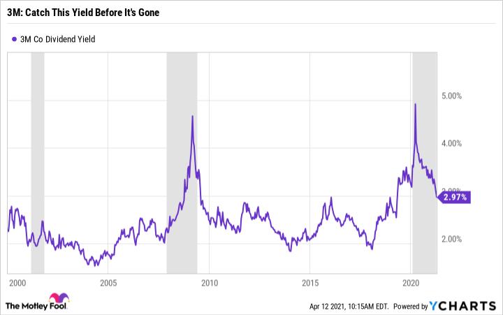 Graphique de rendement des dividendes MMM