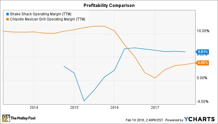 SHAK Operating Margin (TTM) Chart