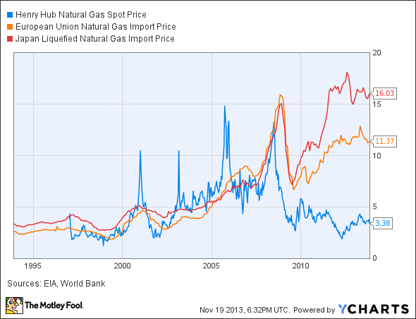 History Of Us Natural Gas Prices