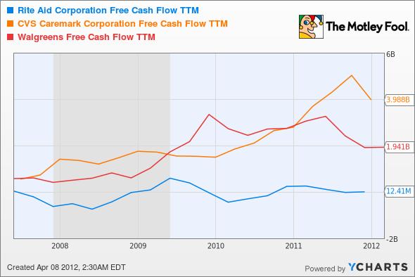 RAD Free Cash Flow TTM Chart