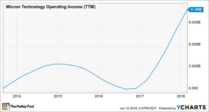 MU Operating Income (TTM) Chart