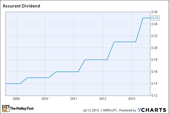 AIZ Dividend Chart