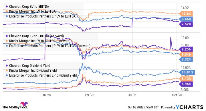 CVX EV to EBITDA Chart