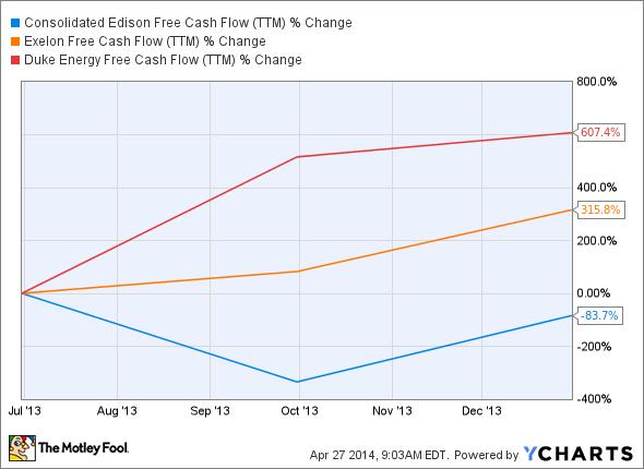 ED Free Cash Flow (TTM) Chart