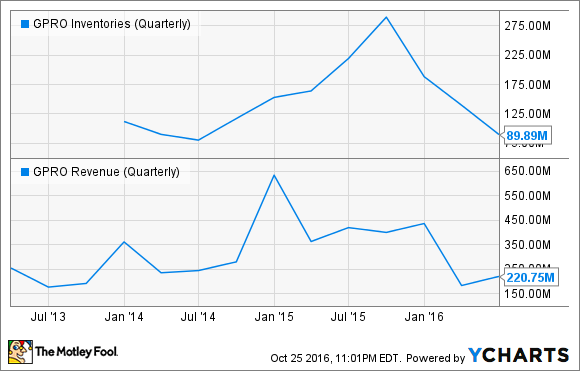 GPRO Inventories (Quarterly) Chart