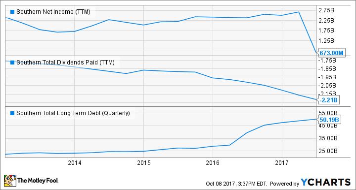 SO Net Income (TTM) Chart