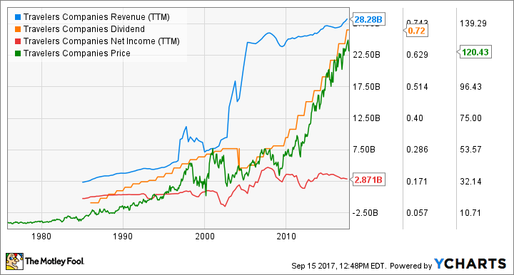 TRV Revenue (TTM) Chart