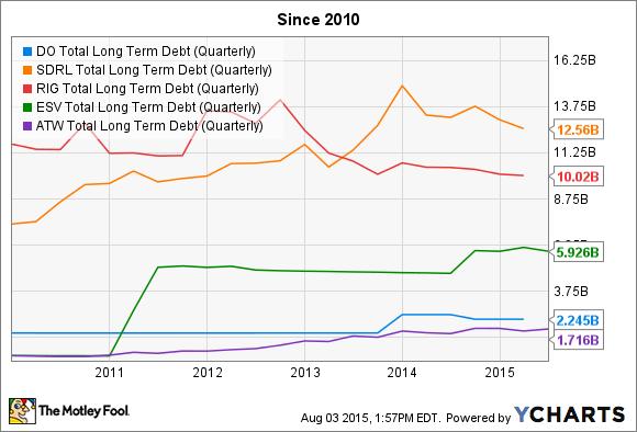 DO Total Long Term Debt (Quarterly) Chart