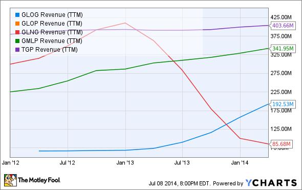 GLOG Revenue (TTM) Chart