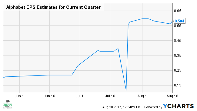 GOOGL EPS Estimates for Current Quarter Chart