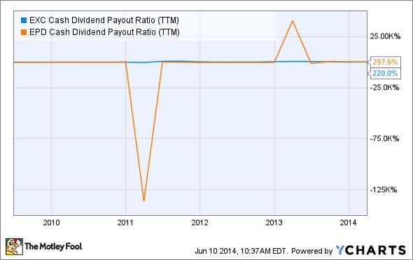 EXC Cash Dividend Payout Ratio (TTM) Chart