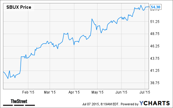 4 Restaurant Stocks To Buy Before Chipotle Cmg Thestreet