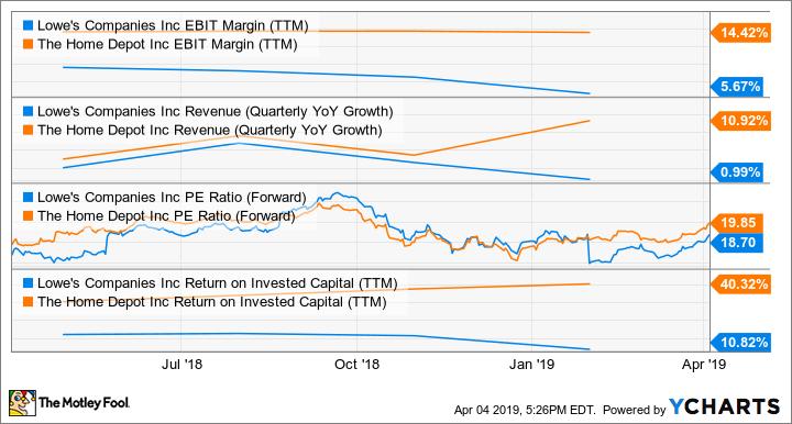 LOW EBIT Margin (TTM) Chart