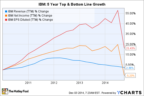 IBM Revenue (TTM) Chart