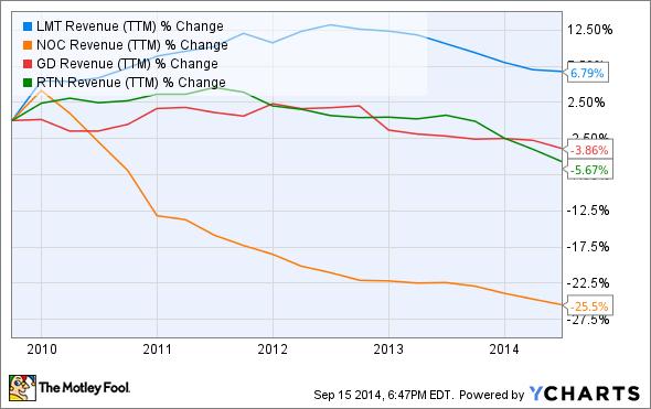 LMT Revenue (TTM) Chart