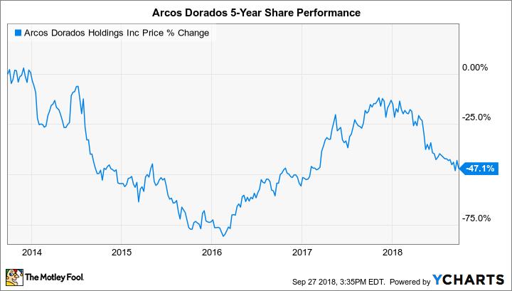 ARCO Chart