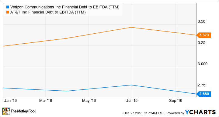 VZ Financial Debt to EBITDA (TTM) Chart