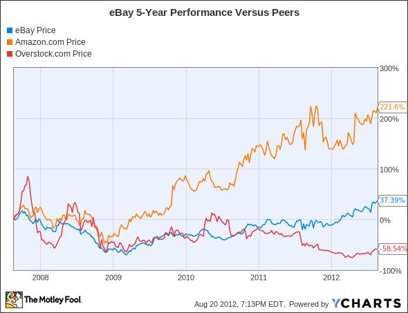 EBAY Chart