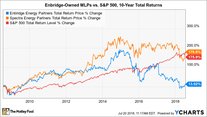 EEP Total Return Price Chart