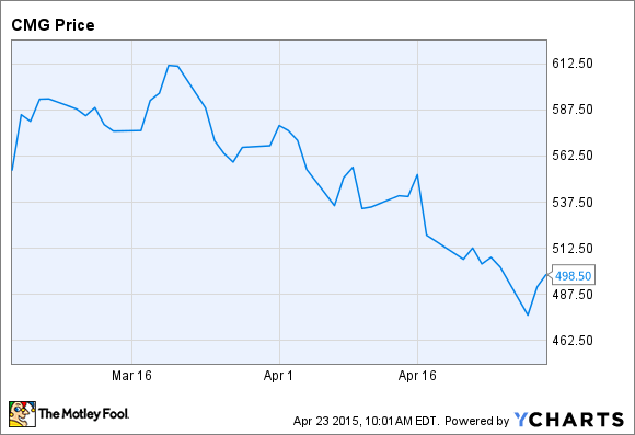 Chipotle Stock Quote Fair Why I Still Believe In Chipotle Mexican Grill Inc The Motley Fool