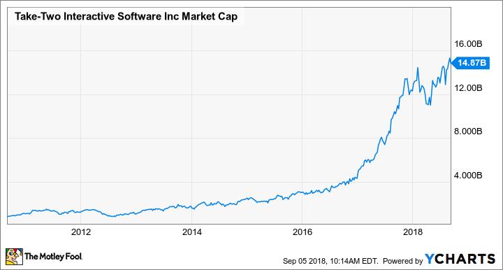 TTWO Market Cap Chart