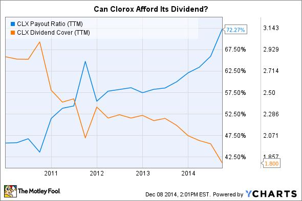 CLX Payout Ratio (TTM) Chart