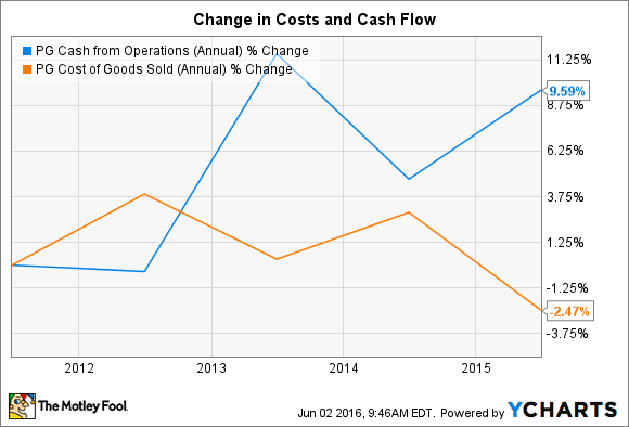 PG Cash from Operations (Annual) Chart