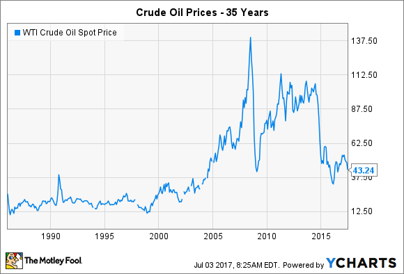 What Crude Oil's Price History Can Teach Energy Stock