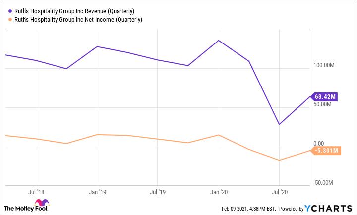 RUTH Revenue (Quarterly) Chart