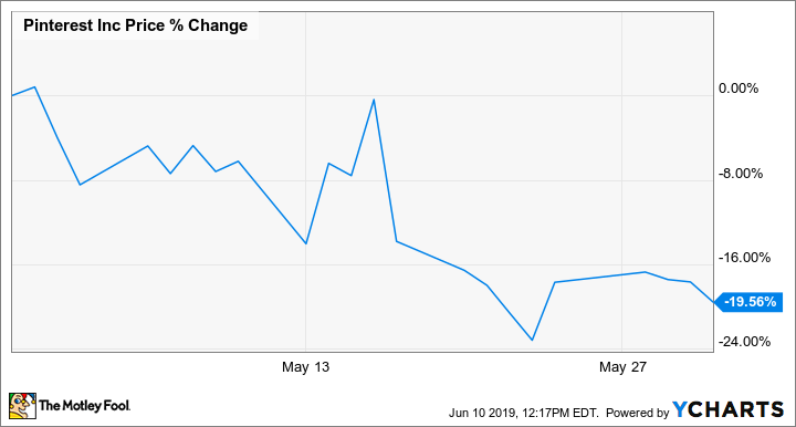 Why Pinterest Stock Fell 20% in May | The Motley Fool