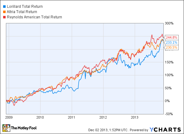 LO Total Return Price Chart