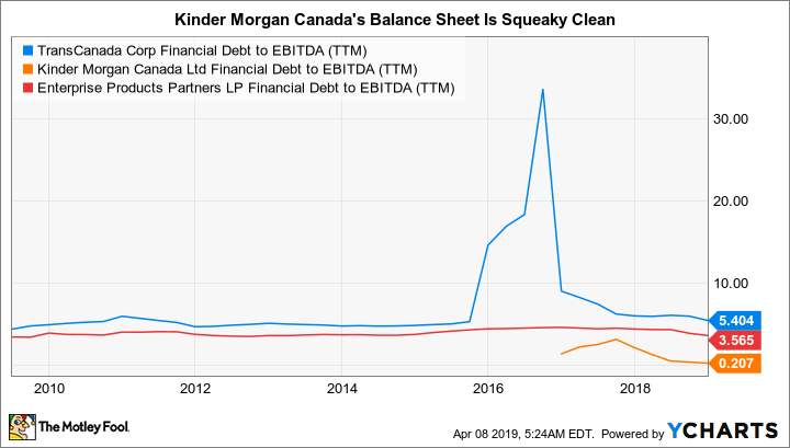 TRP Financial Debt to EBITDA (TTM) Chart