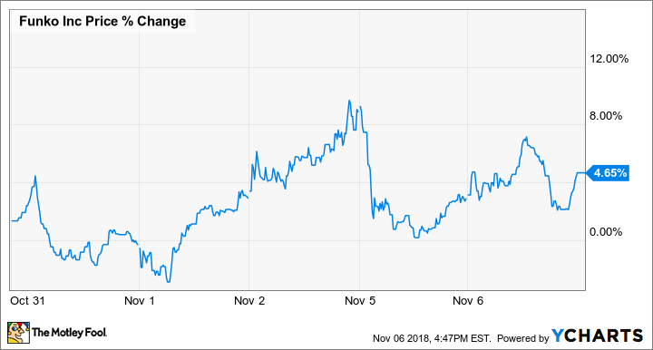 FNKO Price Chart