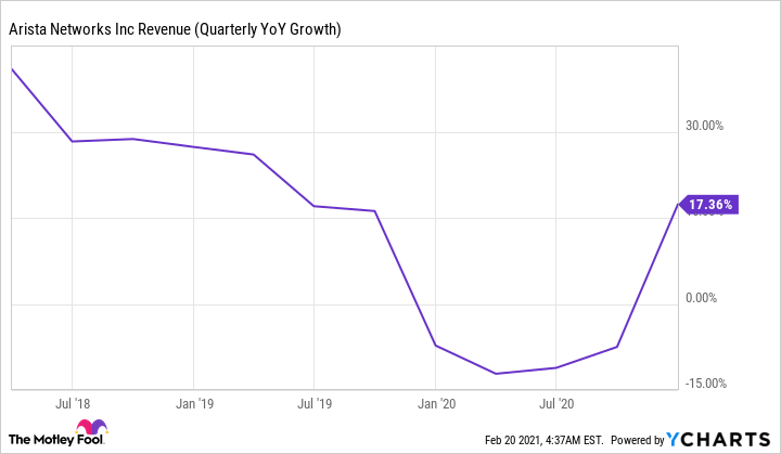 ANET Revenue (Quarterly YoY Growth) Chart