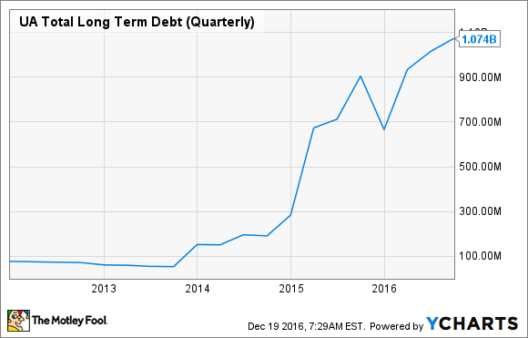 UA Total Long Term Debt (Quarterly) Chart