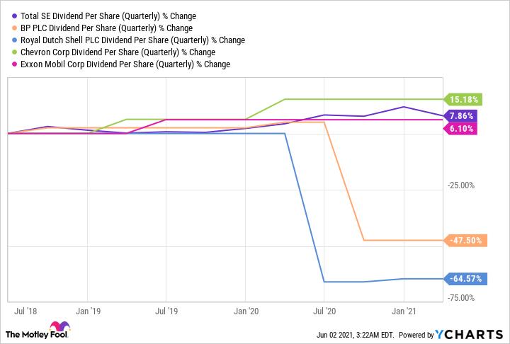 TOT Dividend Per Share (Quarterly) Chart