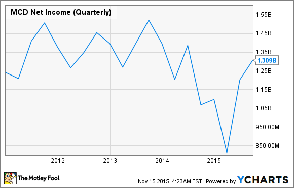 MCD Net Income (Quarterly) Chart
