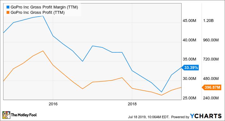 GPRO Gross Profit Margin (TTM) Chart