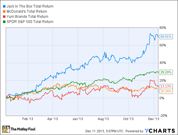 JACK Total Return Price Chart