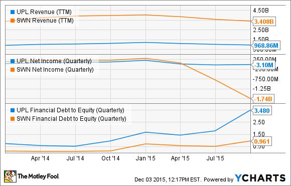 UPL Revenue (TTM) Chart