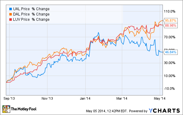 Ual Chart Airline Stock Performance