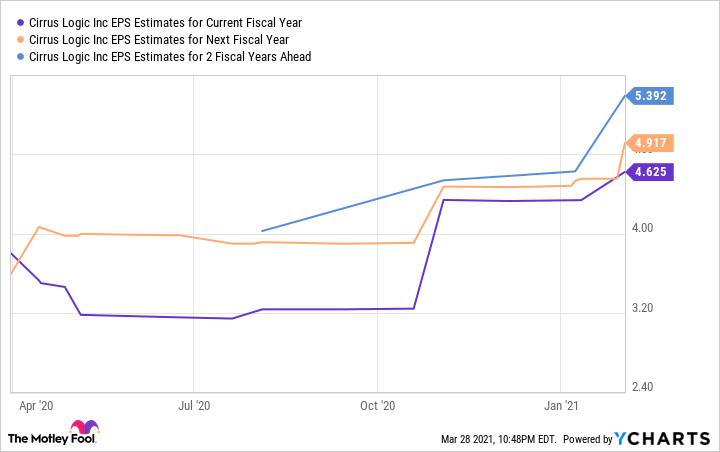 CRUS EPS Estimates for Current Fiscal Year Chart