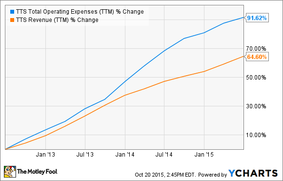 TTS Total Operating Expenses (TTM) Chart