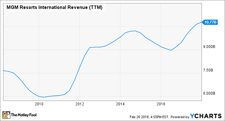 MGM Revenue (TTM) Chart