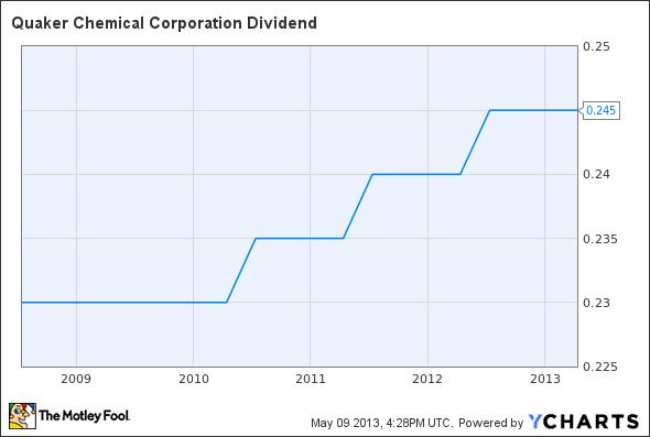 KWR Dividend Chart