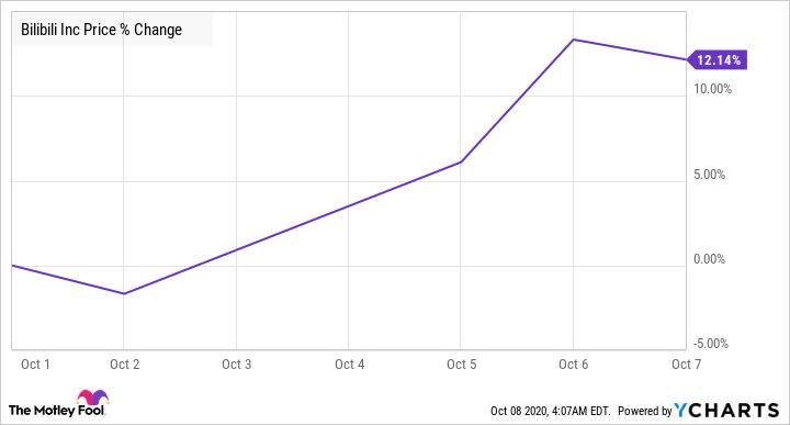 BILI Chart