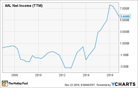 AAL Net Income (TTM) Chart